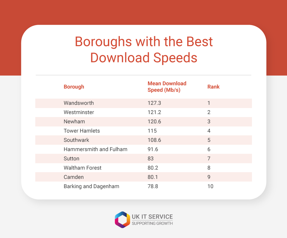 boroughs with best download speeds