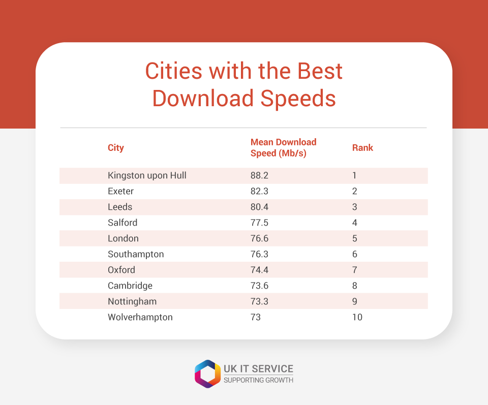 cities with the best download speeds