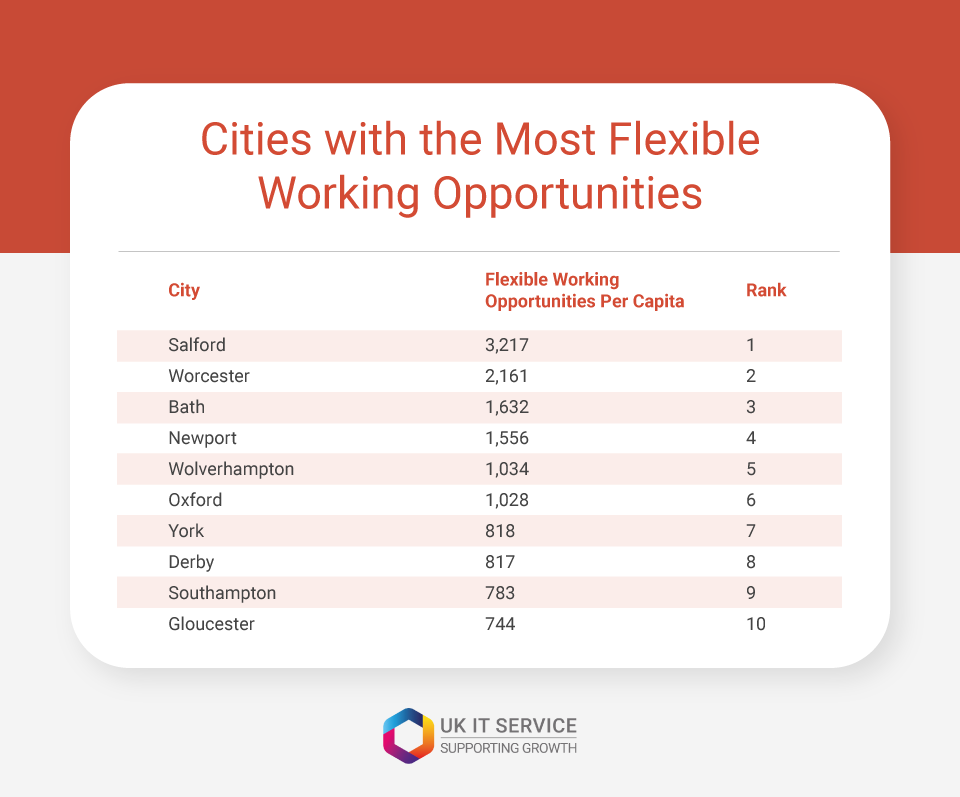cities with most flexible work opportunities