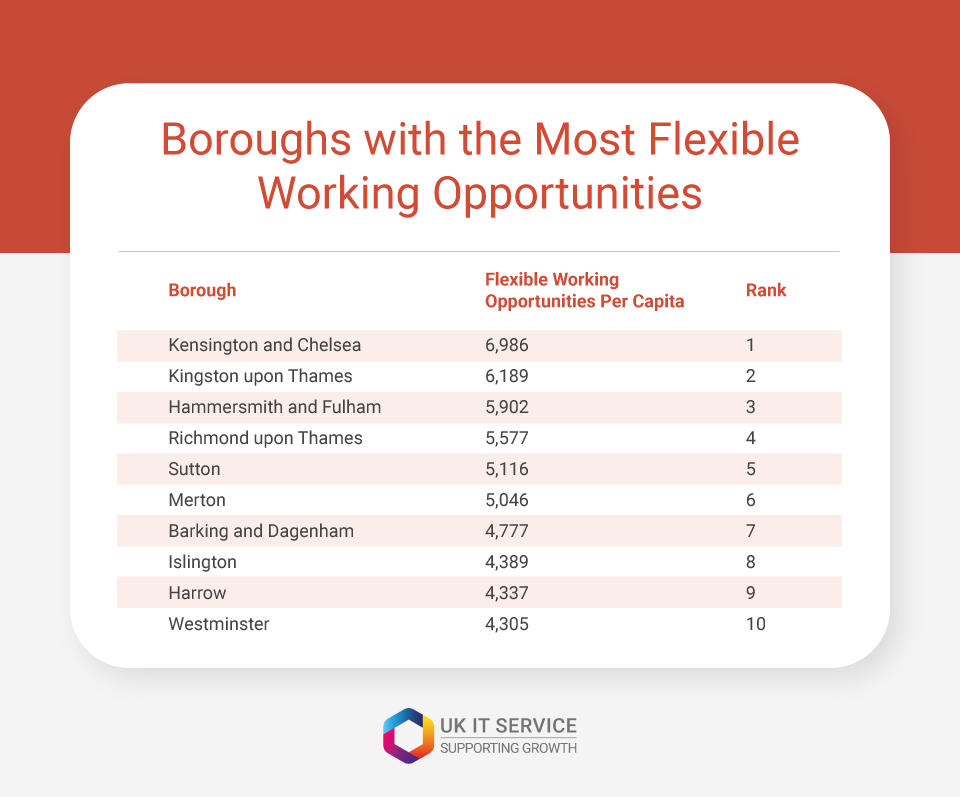 london boroughs with most flexible work opportunities